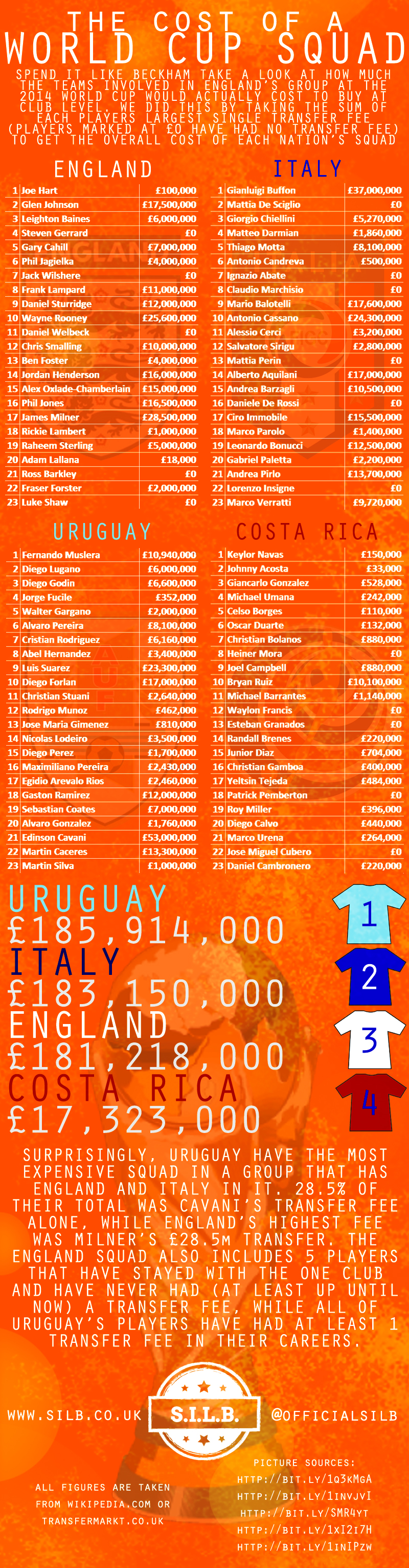Spend It Like Beckham - The Cost of a World Cup Squad infographic