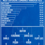 What Is The Most Expensive Team Of All Time?